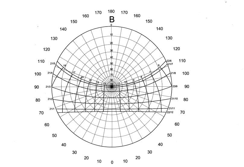 Hình 2. Biểu đồ mặt trời