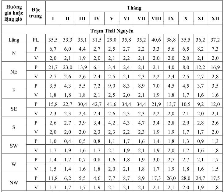 Bảng 1. Tần suất lặng gió (PL%) tần suất (P%) và vận tốc gió (V m/s) trung bình theo 8 hướng tại Thái Nguyên