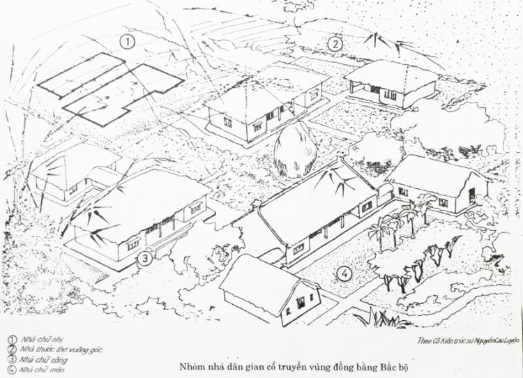 Hình 3. Các dạng bố cục nhà cổ truyền vùng Đồng bằng Bắc Bộ [16]