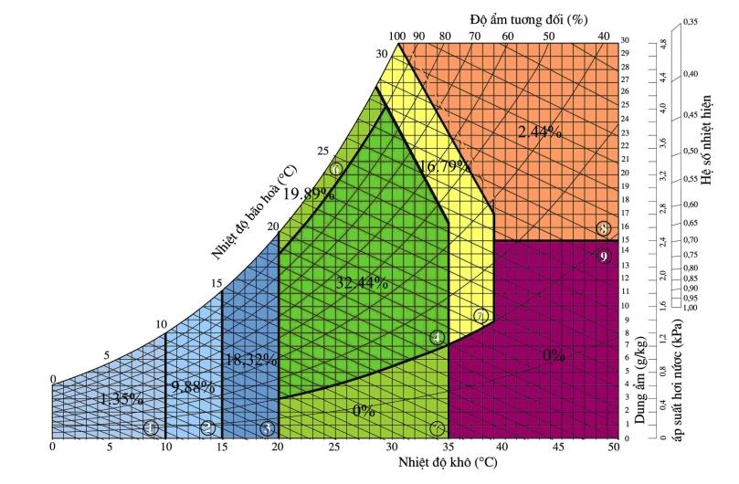 Bảng 3. Phân tích SKH Thái Nguyên [2]