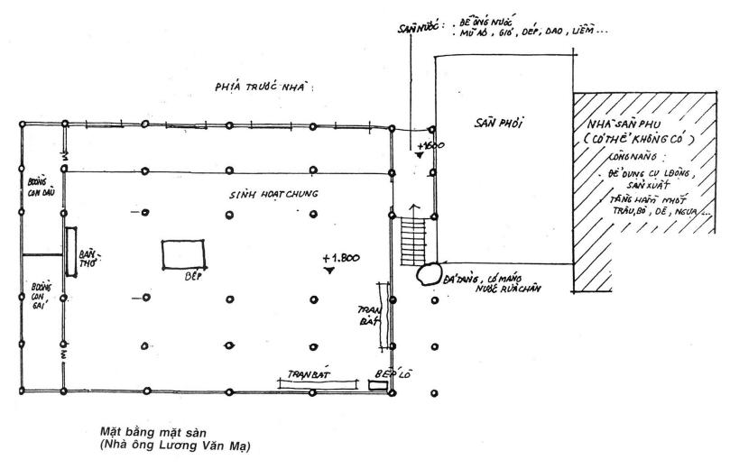 Hình 3. Bếp lửa được bố trí giữa nhà để sưởi ấm [5]