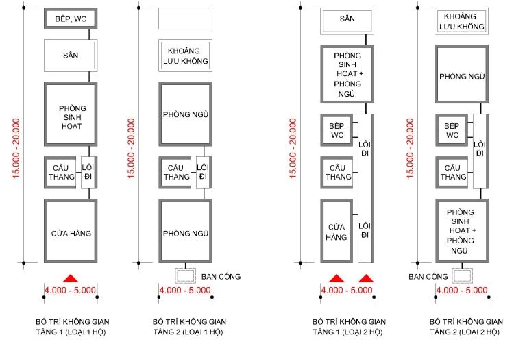 Hình 5: Phân tích sơ đồ mặt bằng nhà phố Pháp điển hình tại Hà Nội. (Nguồn: Tác giả)