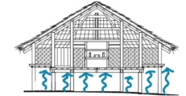 Hình 5d. Cấu tạo nhà có sàn cao để ngăn không khí ẩm từ đất