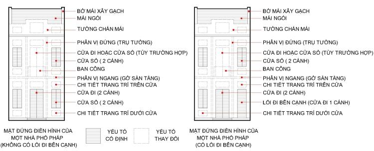Hình 6: Phân tích hình thức mặt đứng nhà phố Pháp điển hình tại Hà Nội. (Nguồn: Tác giả)